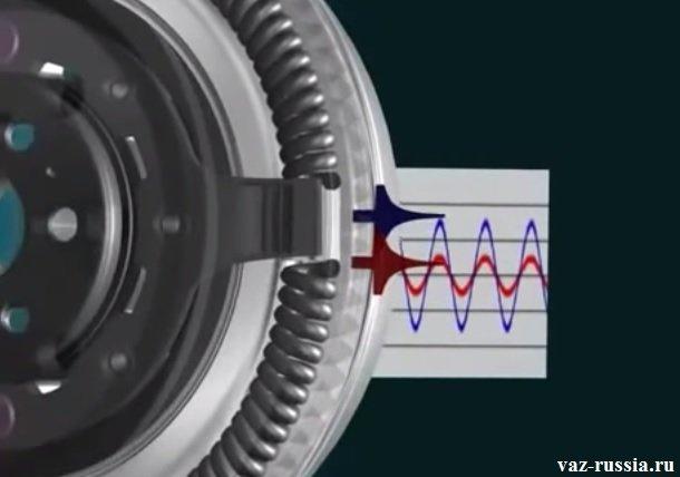 Маховик работает по принципу маятника, и вследствие чего перемещается на одном месте с небольшими колебаниями