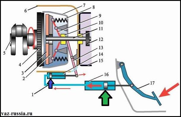 На данной схеме изображён принцип работы гидропривода сцепления классических автомобилей