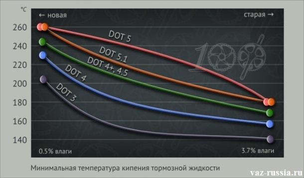 График на котором указаны большинство жидкостей фирмы DOT, а так же указано при какой температуре они закипают при сильной и при малой влажности