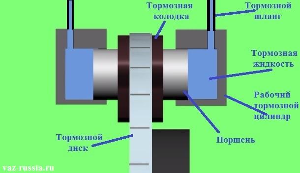 Схема работы рабочего тормозного цилиндра показан на этом фото