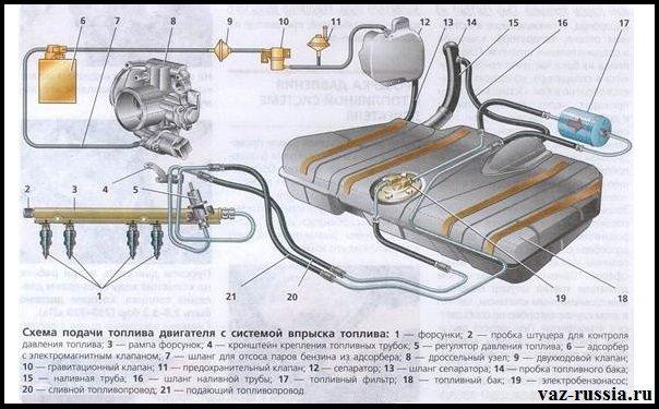 На данной схеме изображена система впуска инжекторного автомобиля ВАЗ 2110