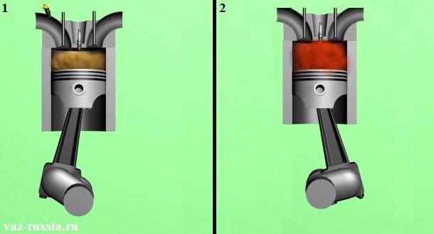 1 - под этим рисунком показывается такт сжатия воздуха и топлива совместно, а под цифрой 2 показано что случается с поршнем после взрыва топливо воздушной смеси, то есть он по инерции идёт в круговое своё движение