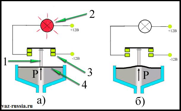 На фотографии изображена схема и принцип работы датчика давления масла который применяется на большинстве автомобилях (Почти на всех) с бензиновым двигателем