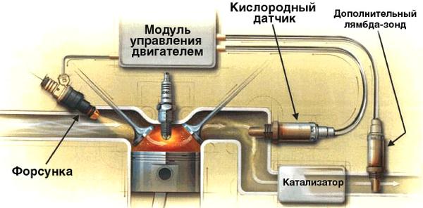 Схема работы лямбда-зонда