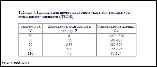 Таблица по которой необходимо проверять датчик на работоспособность
