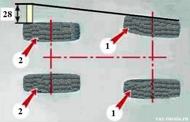 Цифрой «1» обозначены передние колёса у автомобиля, а цифрой «2» задние