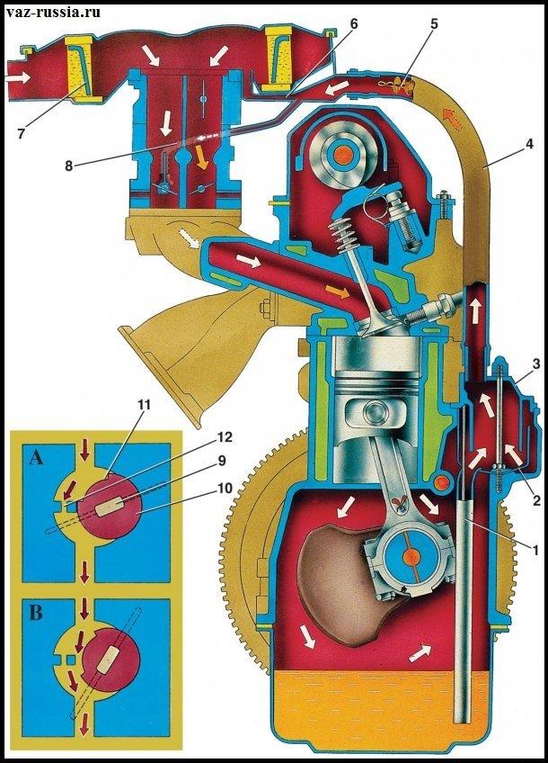 На фото стрелками изображены картерные газы которые после очередного такта, проходят между стенок цилиндра и самого поршня и вследствие чего устремляются вниз к моторному маслу