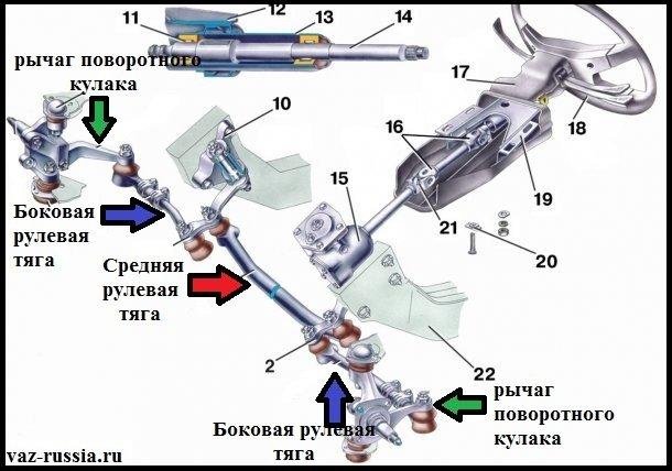 Схема местонахождения рулевых тяг, а так же рычагов поворотного кулака в «Классическом» автомобиле