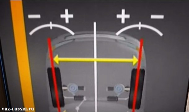 На фото изображено отрицательное схождение, которое по большей степени характерно для большинства передне-приводных автомобилей
