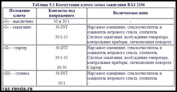 Таблица по которой необходимо будет проверять замок на работоспособность