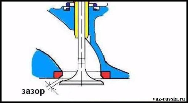 Зазор между седлом цилиндра и тарелкой клапана