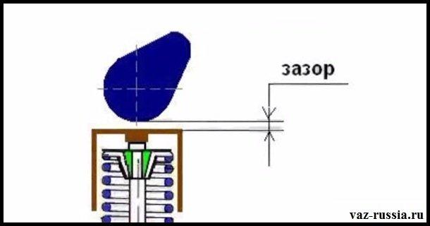 На фото показан зазор между кулачком распредвала и толкателем самого клапана