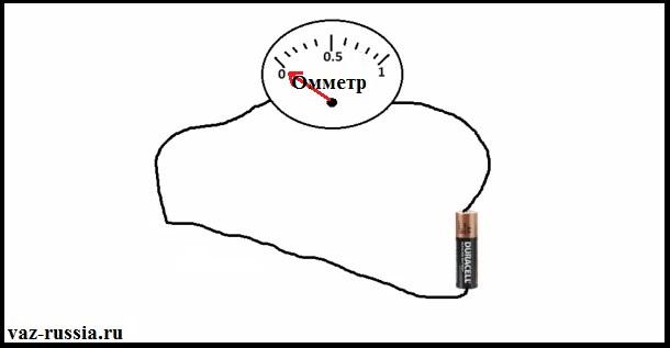 На фото изображено подсоединение прибора под названием омметр к выводам обычной батарейки