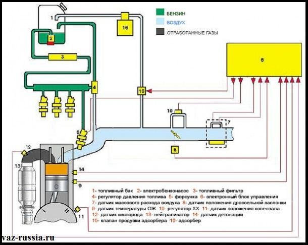 Схема системы питания инжекторного двигателя