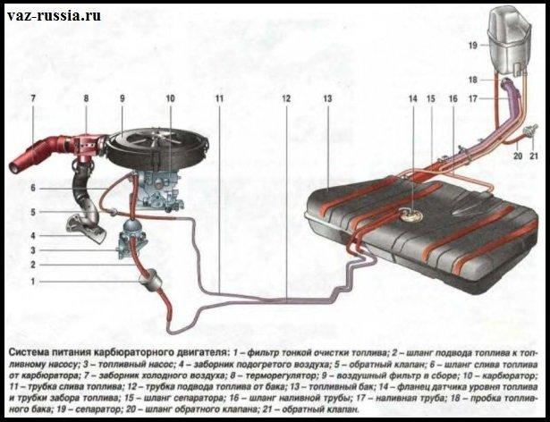 На данной схема изображена система впуска карбюраторного двигателя автомобиля ВАЗ 2109
