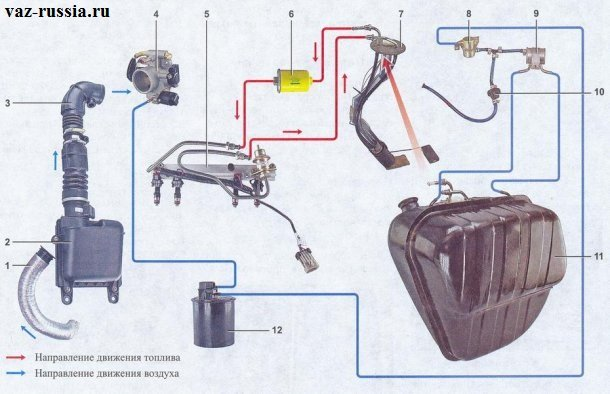 На фотографии показана схема системы питания инжекторного автомобиля