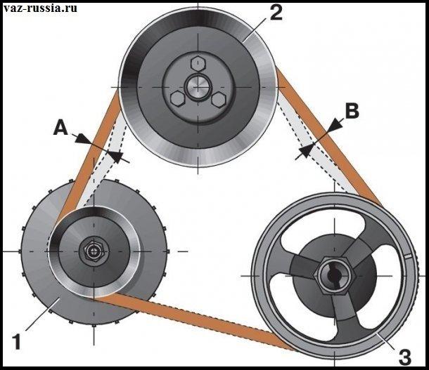 На фото показаны три шкива и показано примерно как ремень может прогибаться, если он будет больше этих линий положенных прогибаться то в таком случае регулируйте или если он сильно изношен то меняйте его