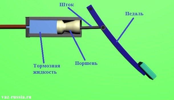 На фотографии показан принцип работы тормозной системы, а именно, главного тормозного цилиндра