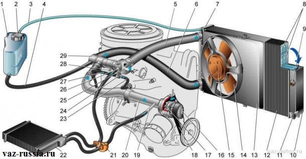 Схема системы охлаждения движка