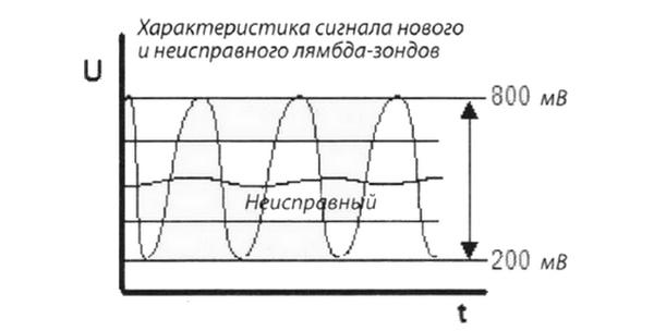 Датчик кислорода калина признаки неисправности