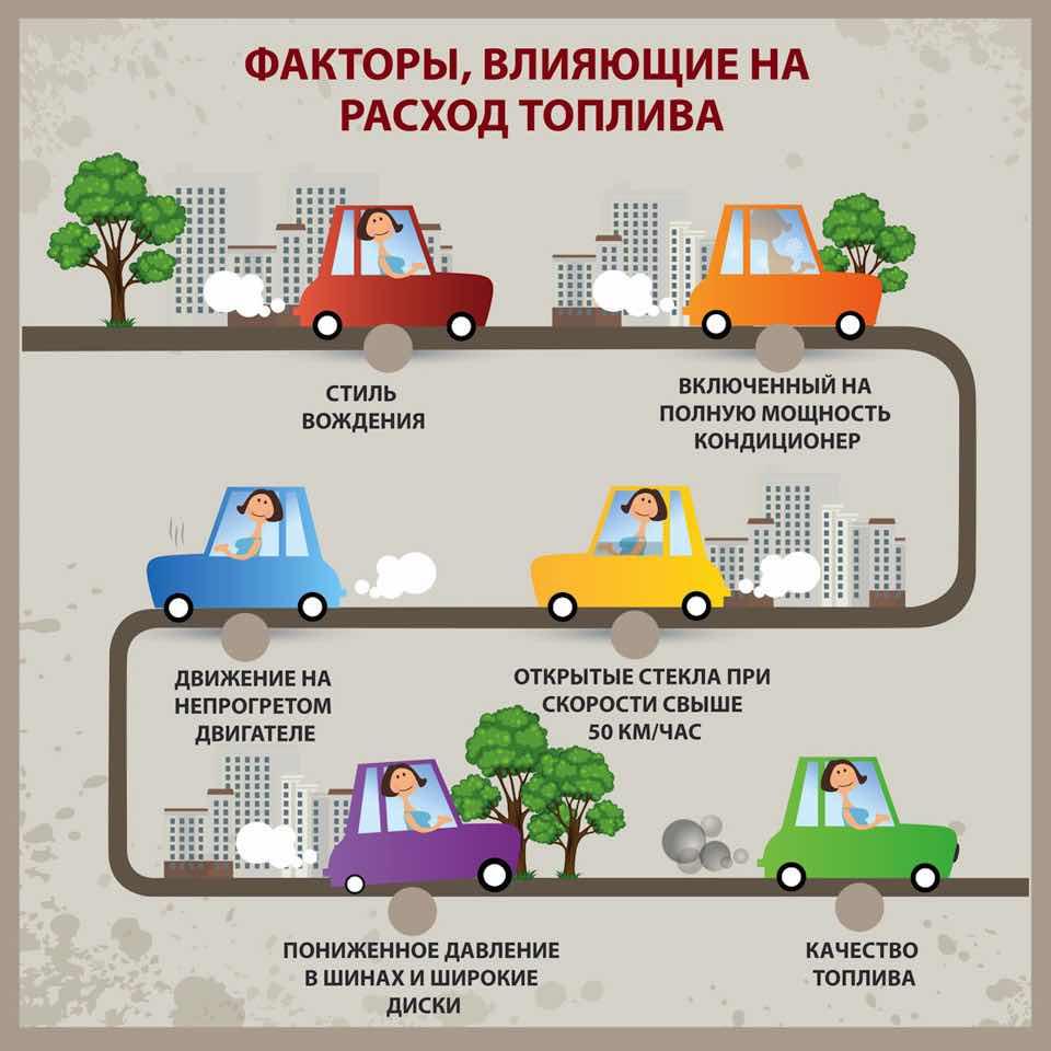 Факторы влияющие на расход топлива